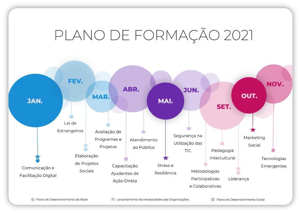 Linha do tempo com o Plano de Formação para 2021 identificada por meses do ano